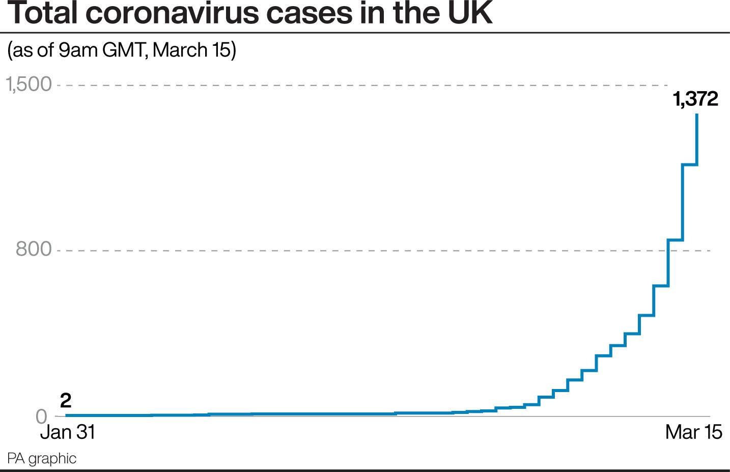 Total coronavirus cases in the UK. See story HEALTH Coronavirus. Infographic PA Graphics
