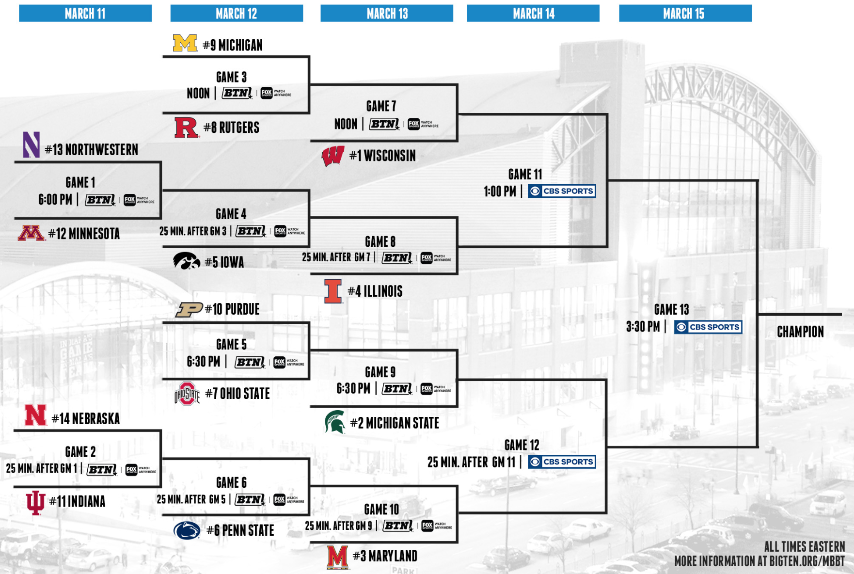 The 2020 Big Ten men's basketball tournament bracket. (Big Ten)