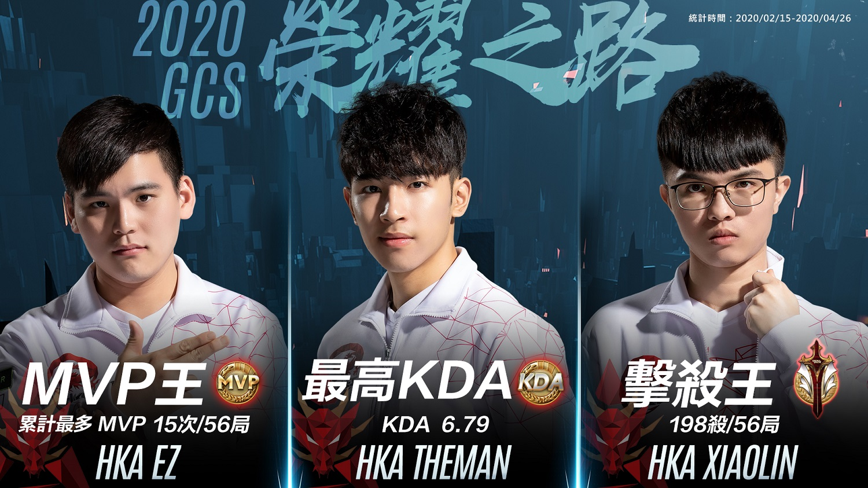 ▲HKA以優異表現囊括多項MVP,HKA TheMan穩坐最高KDA寶座