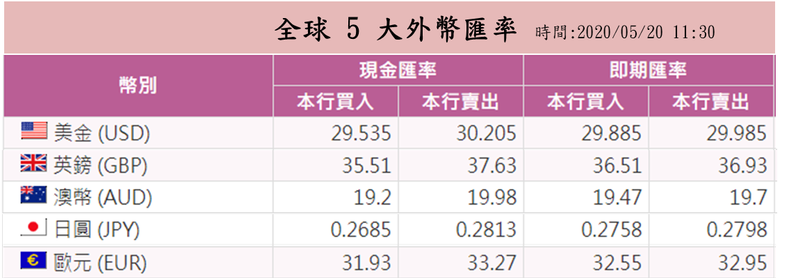 圖片來源:台灣銀行