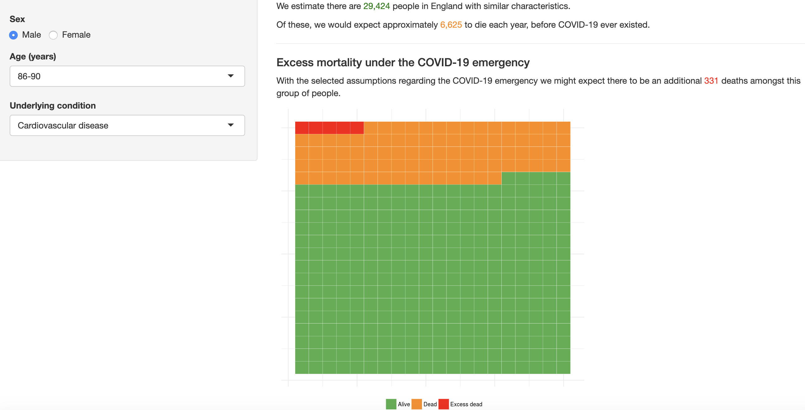 The calculator shows number of deaths and the excess deaths in orange and red. Source: HDRUK
