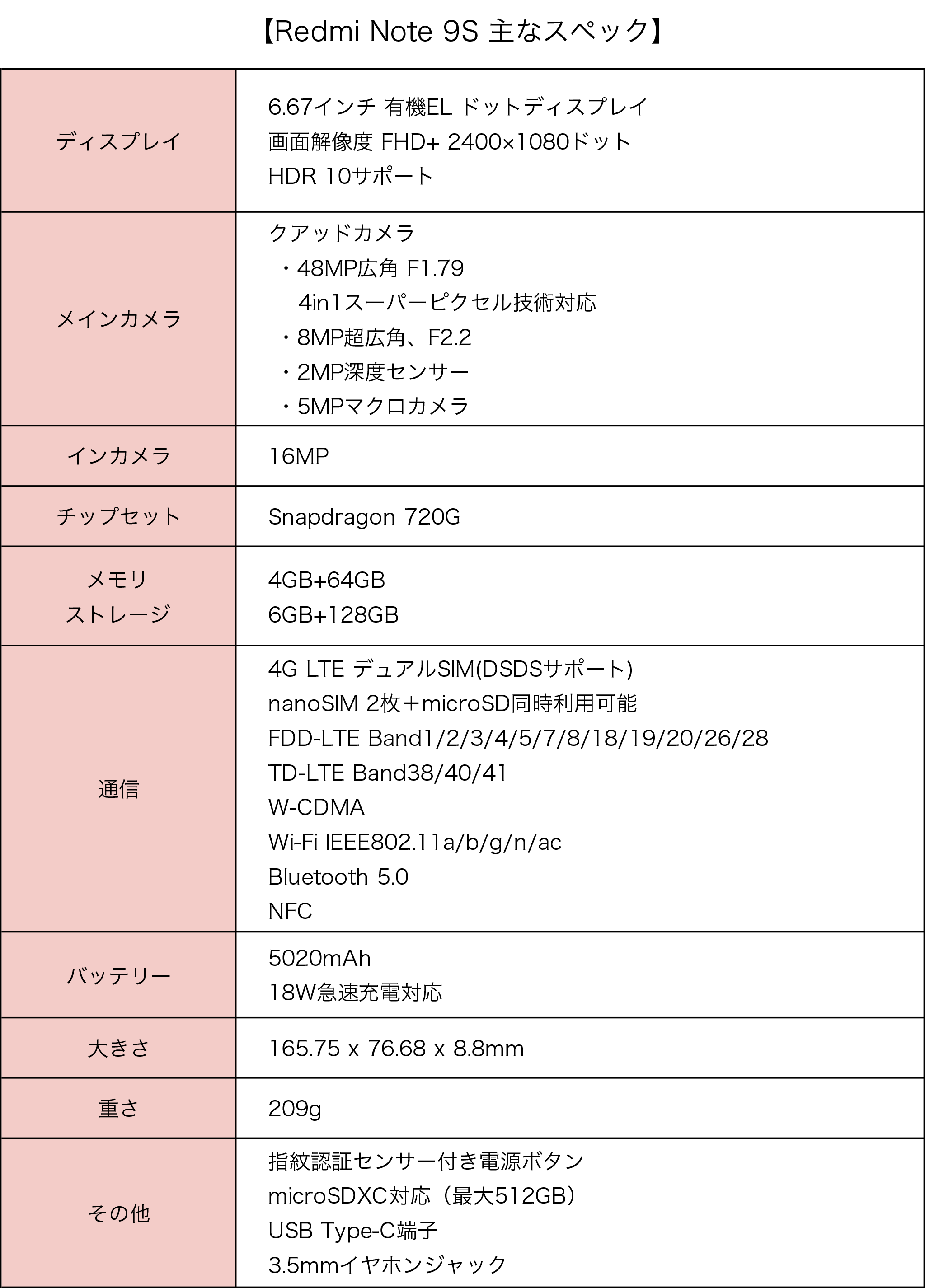 Redmi Note 9S specifications table