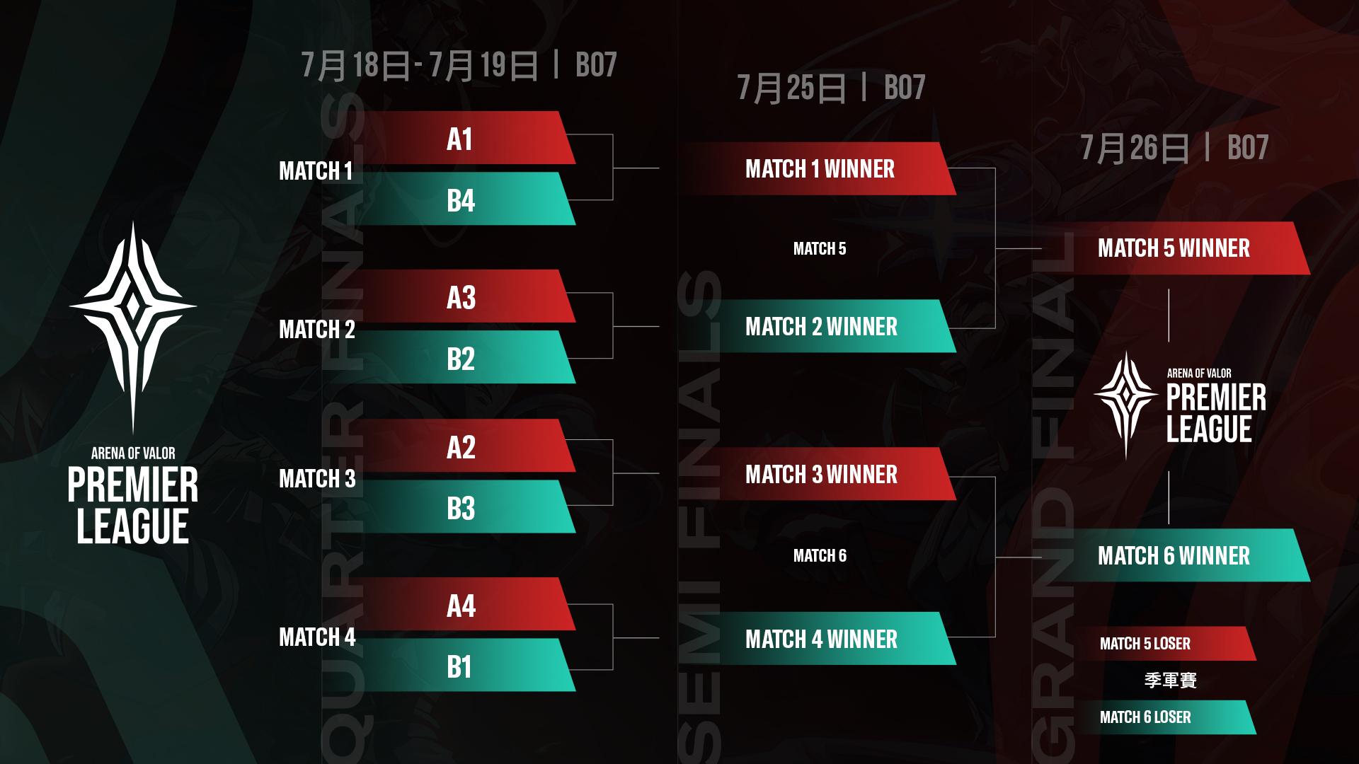 ▲APL 2020八強賽至總決賽賽程表公布