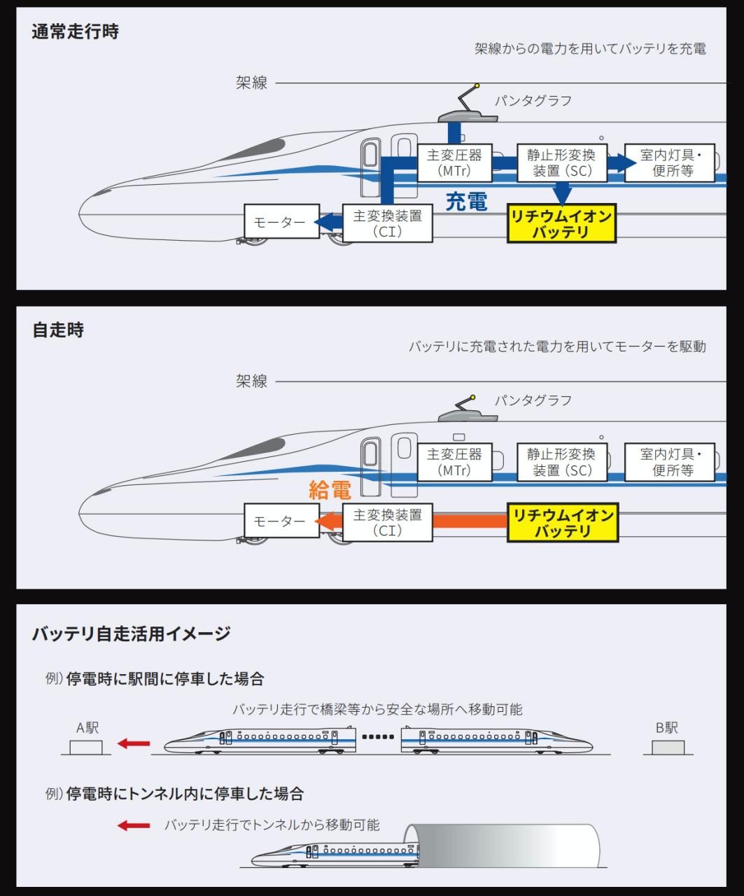 JR-CENTRAL N700S