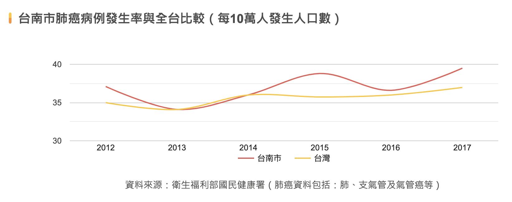 台南市肺癌發生率比較圖