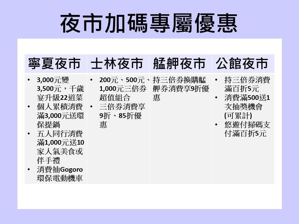 夜市加碼優惠(圖片來源:台北市政府)