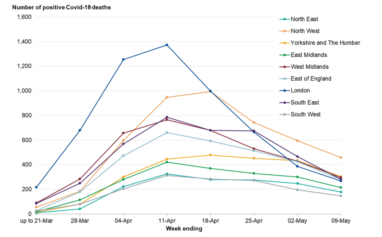 Coronavirus deaths in the UK by region. (PHE)