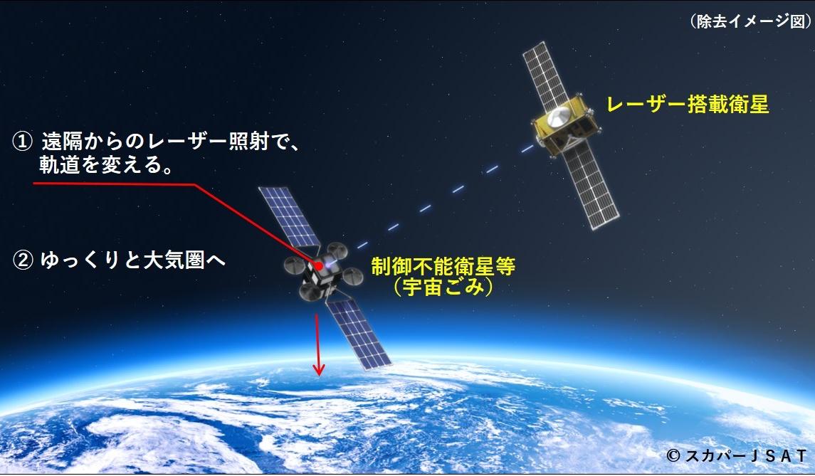 SKY Perfect JSAT Laser Hygiene