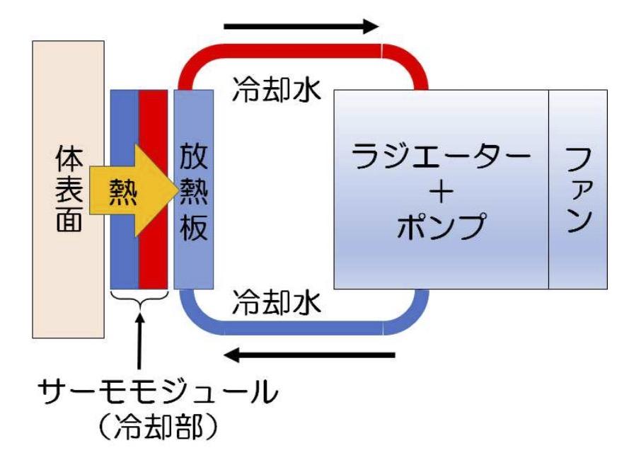 Fujitsu General Cómodo gear