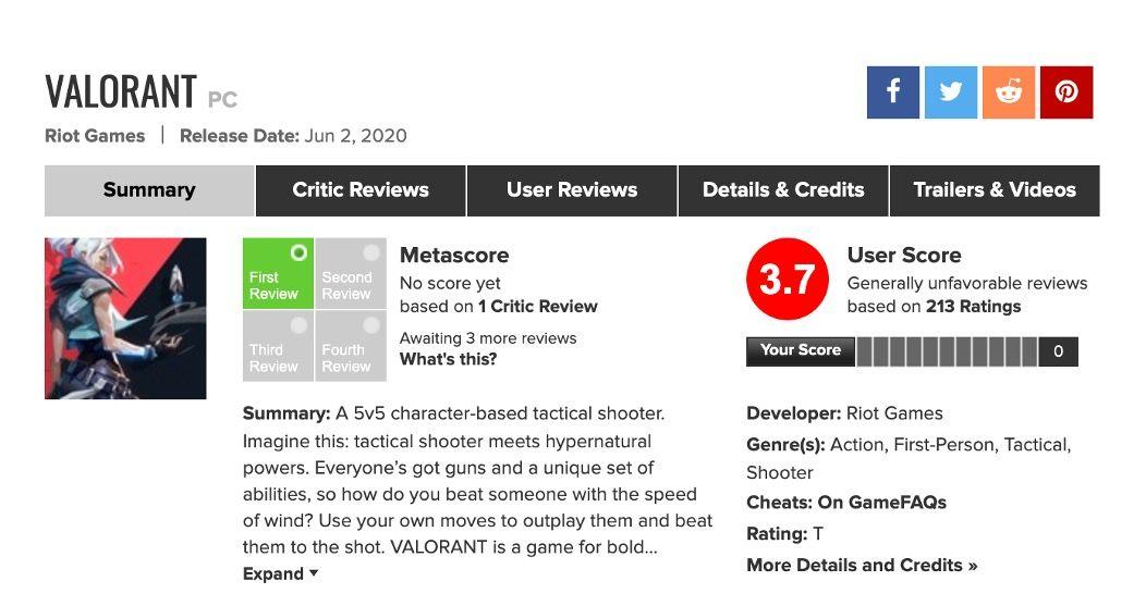 《Valorant》在 metacritic 最低掉到 3.7