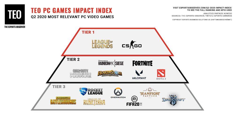 《CS:GO》與《英雄聯盟》是目前最具有影響力的電競遊戲(Credit:TheEsportsObserver)