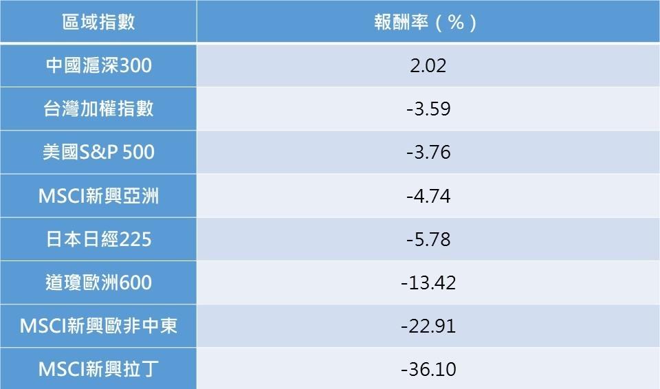 資料來源:彭博。統計至2020/6/30