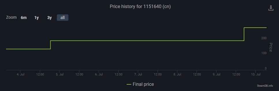 中國商店短期內價格連調兩次