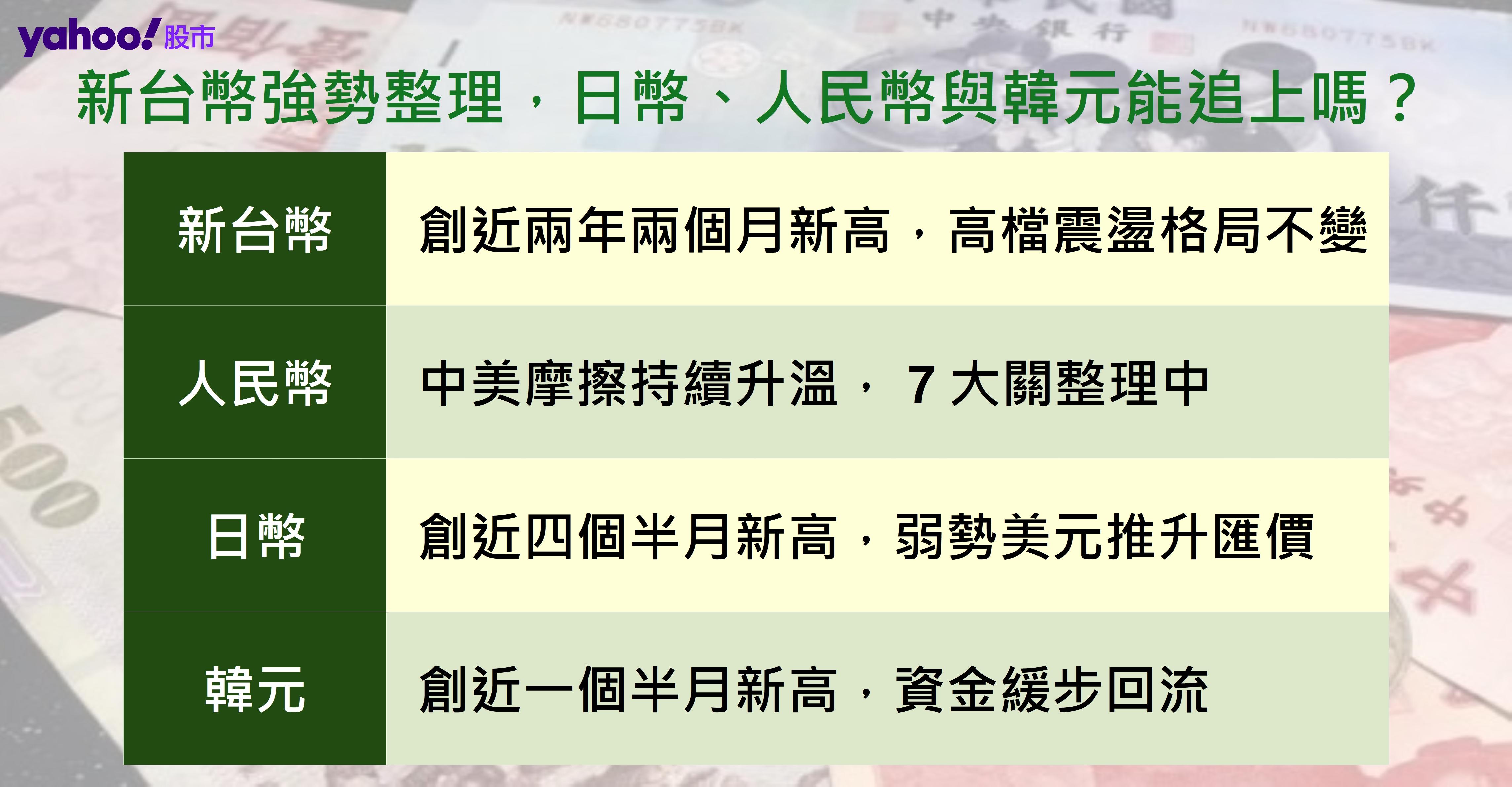 新台幣強勢整理,日幣、人民幣與韓元能追上嗎?