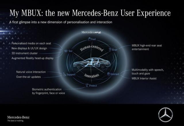 MBUX 2