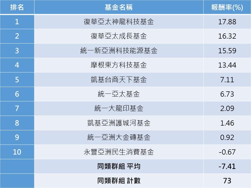資料來源:晨星。統計至2020/6/30。分類為亞洲區域股票型基金。皆為新台幣報酬率,以主基金為代表。