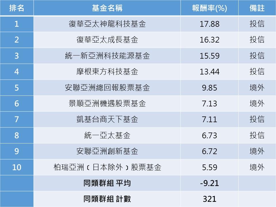 資料來源:晨星。統計至2020/6/23。分類為亞洲區域股票型基金與亞洲不含日本股票型基金。皆為新台幣報酬率,以主基金為代表。