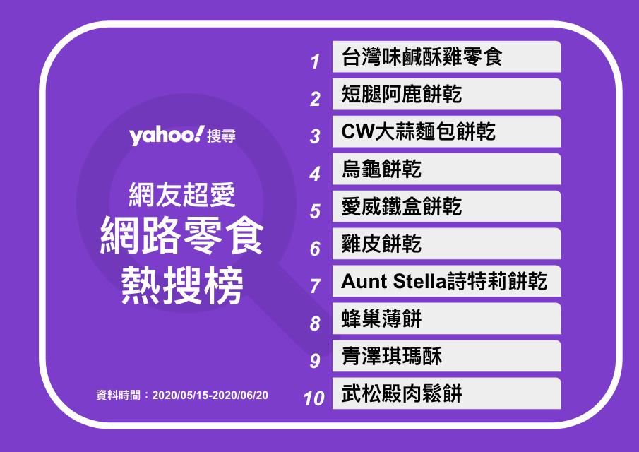 由Yahoo!搜尋所提供的熱搜零食排行榜!