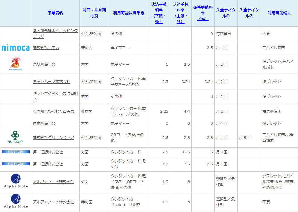 Mynumber Point Masahiro Sano