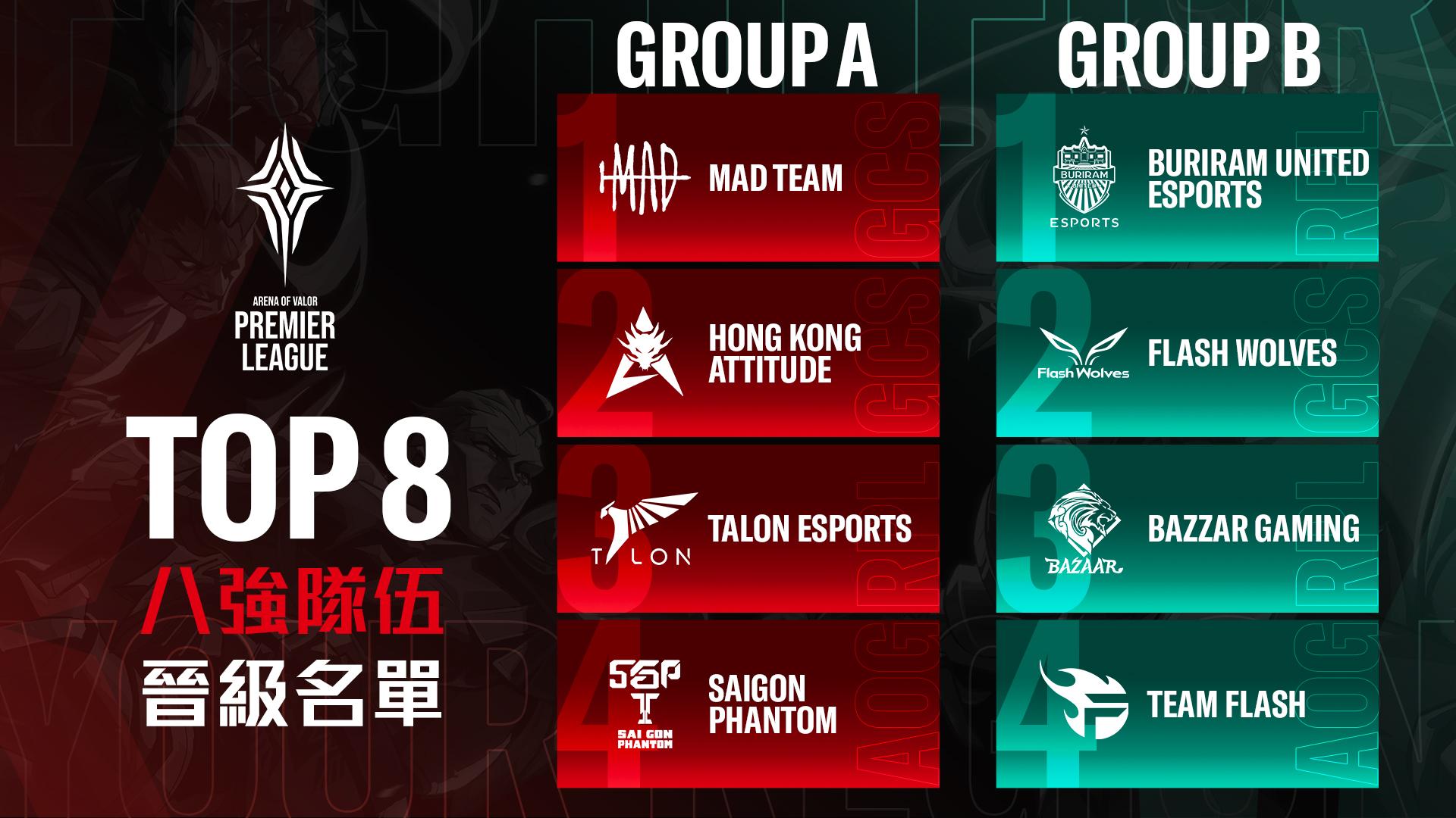 ▲MAD、HKA與FW皆晉級八強賽,全力爭奪冠軍獎盃