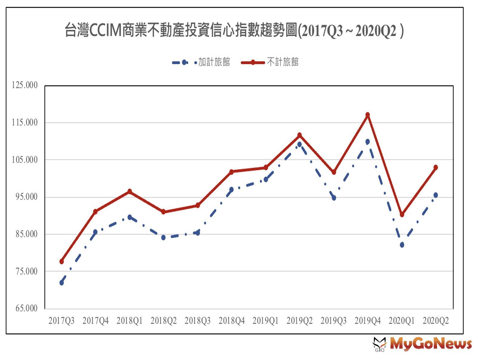 ▲台灣CCIM商業不動產投資信心指數趨勢圖(2017Q3~2020Q2)