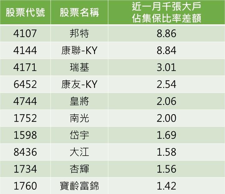 資料來源:CMoney/資料整理:陳唯泰