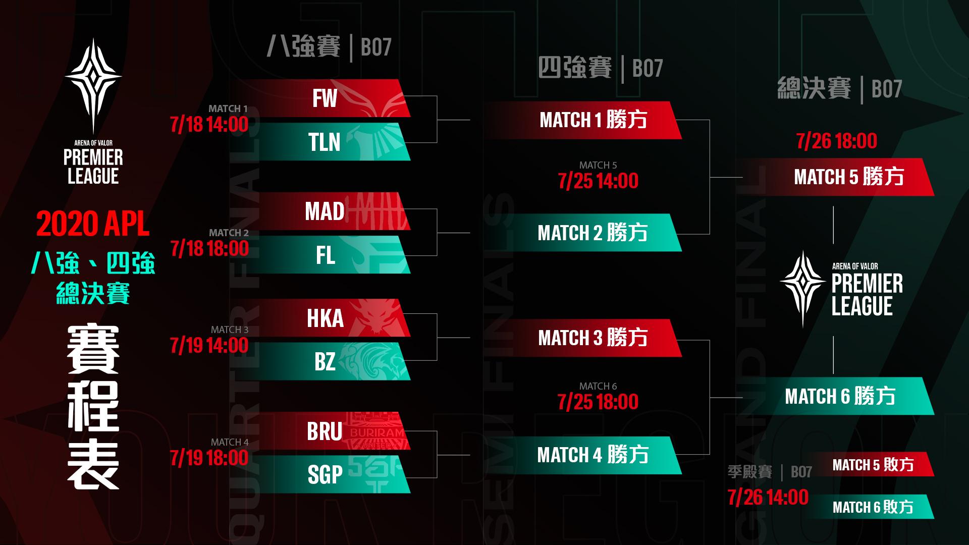 ▲八強賽賽程表公布