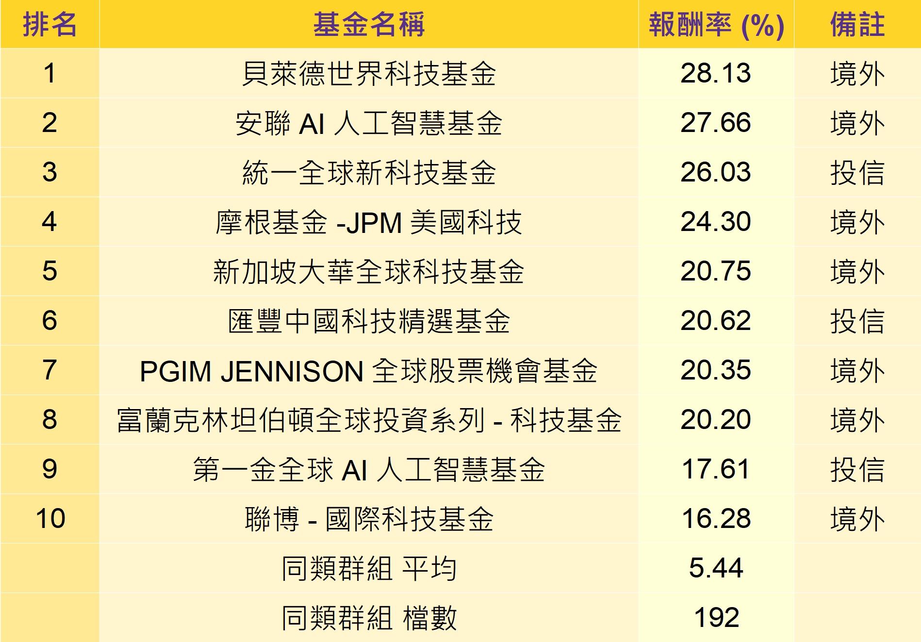 資料來源:晨星;統計至2020/6/26;分類包含全球大型股票基金與科技產業基金