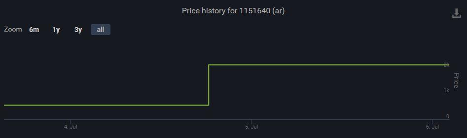 高額的價格調漲。(圖源:SteamDB)
