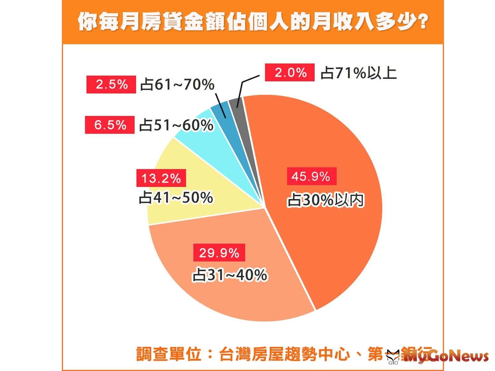 ▲你每月房貸金額占個人的月收入多少?(資料來源:台灣房屋趨勢中心、第一銀行)