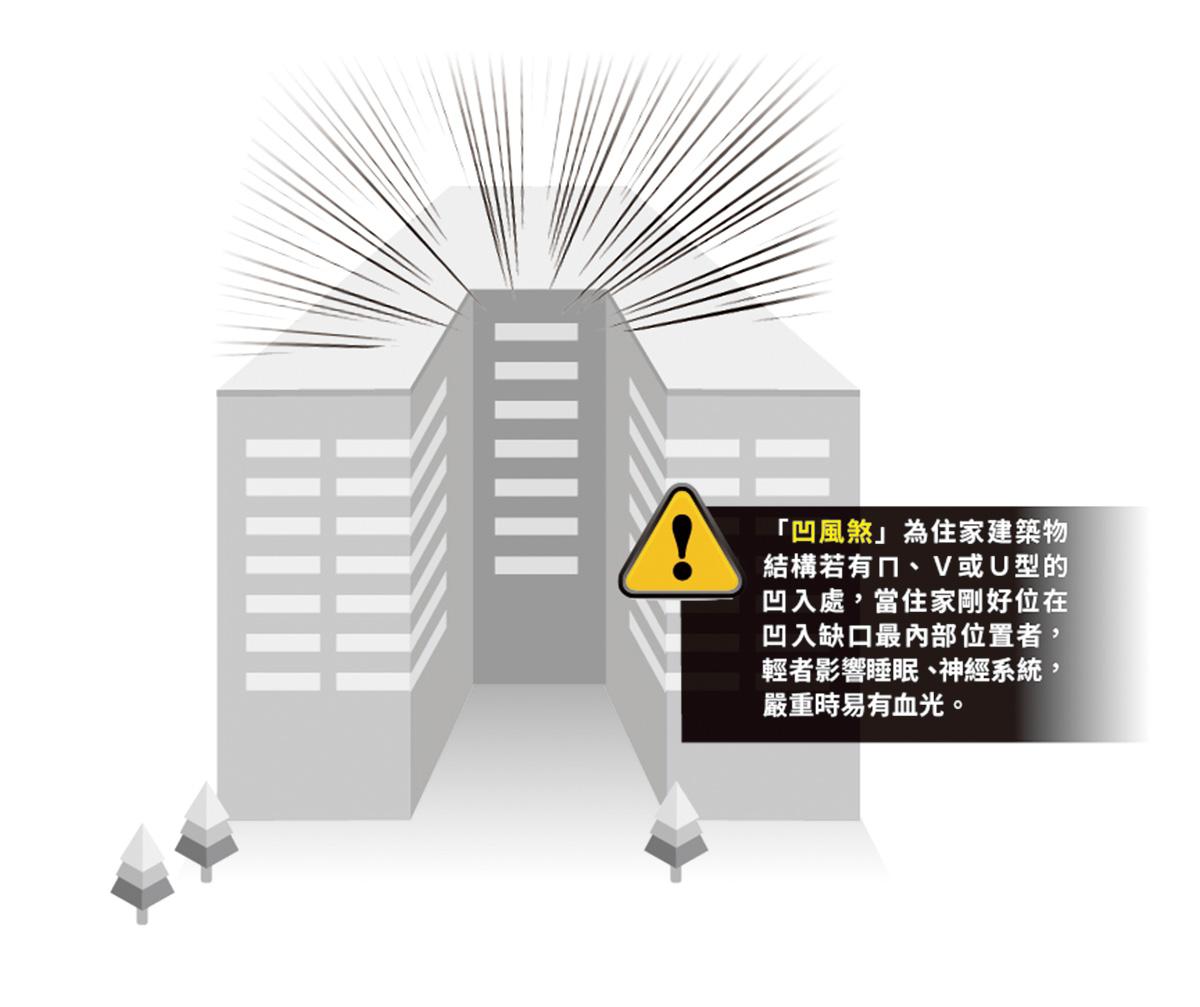 ▲若住家剛好位在棟與棟之間,凹入缺口的最內側位置時,在風水上即稱為「凹風煞」。
