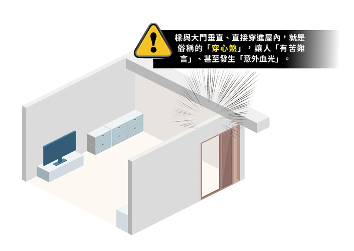 ▲樑與大門垂直、直接穿進屋內,就是俗稱的「穿心煞」。