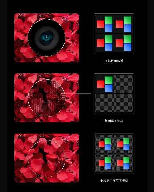 xiaomi underscreen camera
