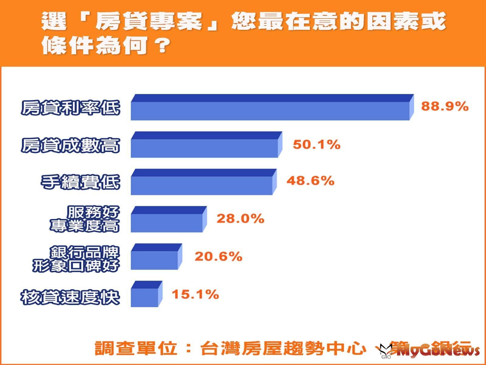 ▲選「房貸專案」您最在意的因素或條件為何?(資料來源:台灣房屋趨勢中心、第一銀行)
