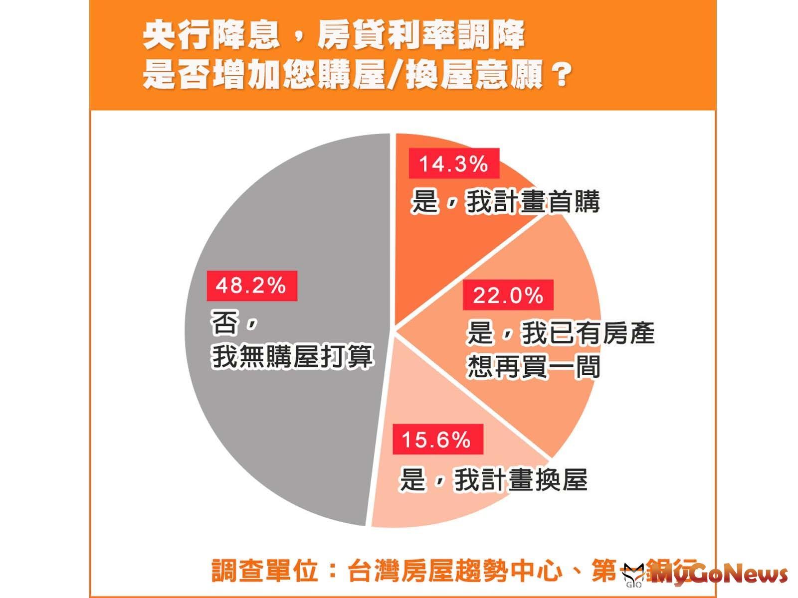 ▲央行降息,房貸利率調降是否增加您購屋/換屋意願(資料來源:台灣房屋趨勢中心、第一銀行)