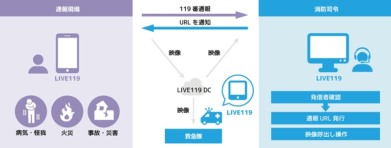 Live119