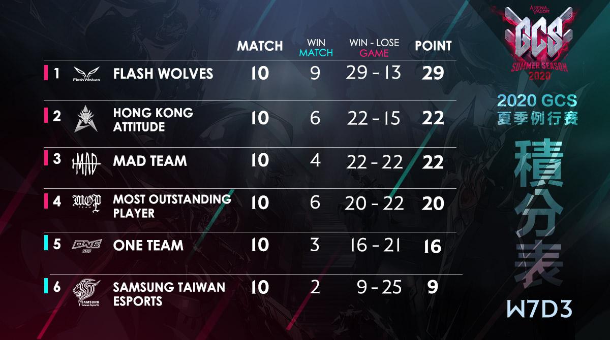 第一輪結束排名:FW、HKA、MAD、MOP、ONE、S.T