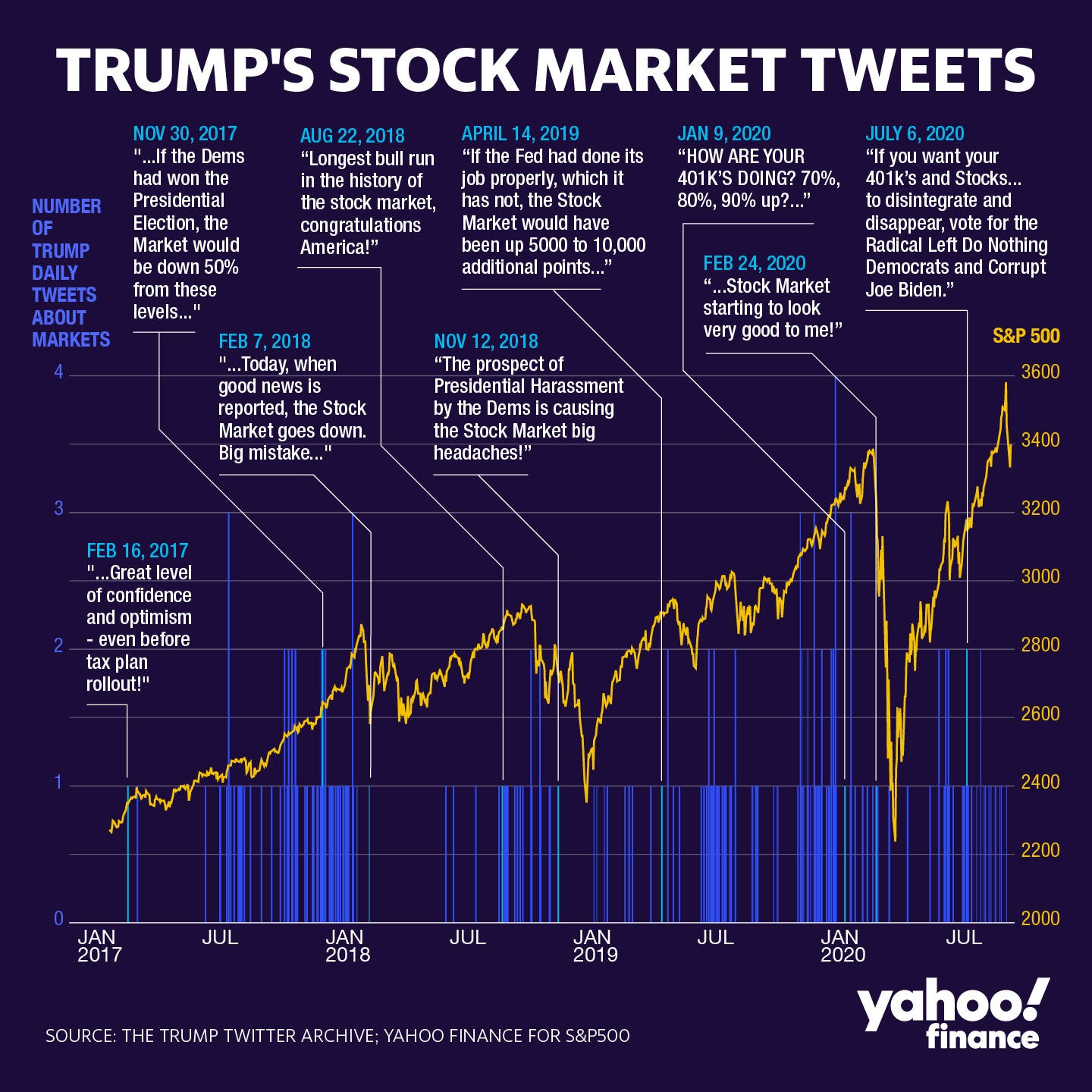 Trump's Stock Market Tweets