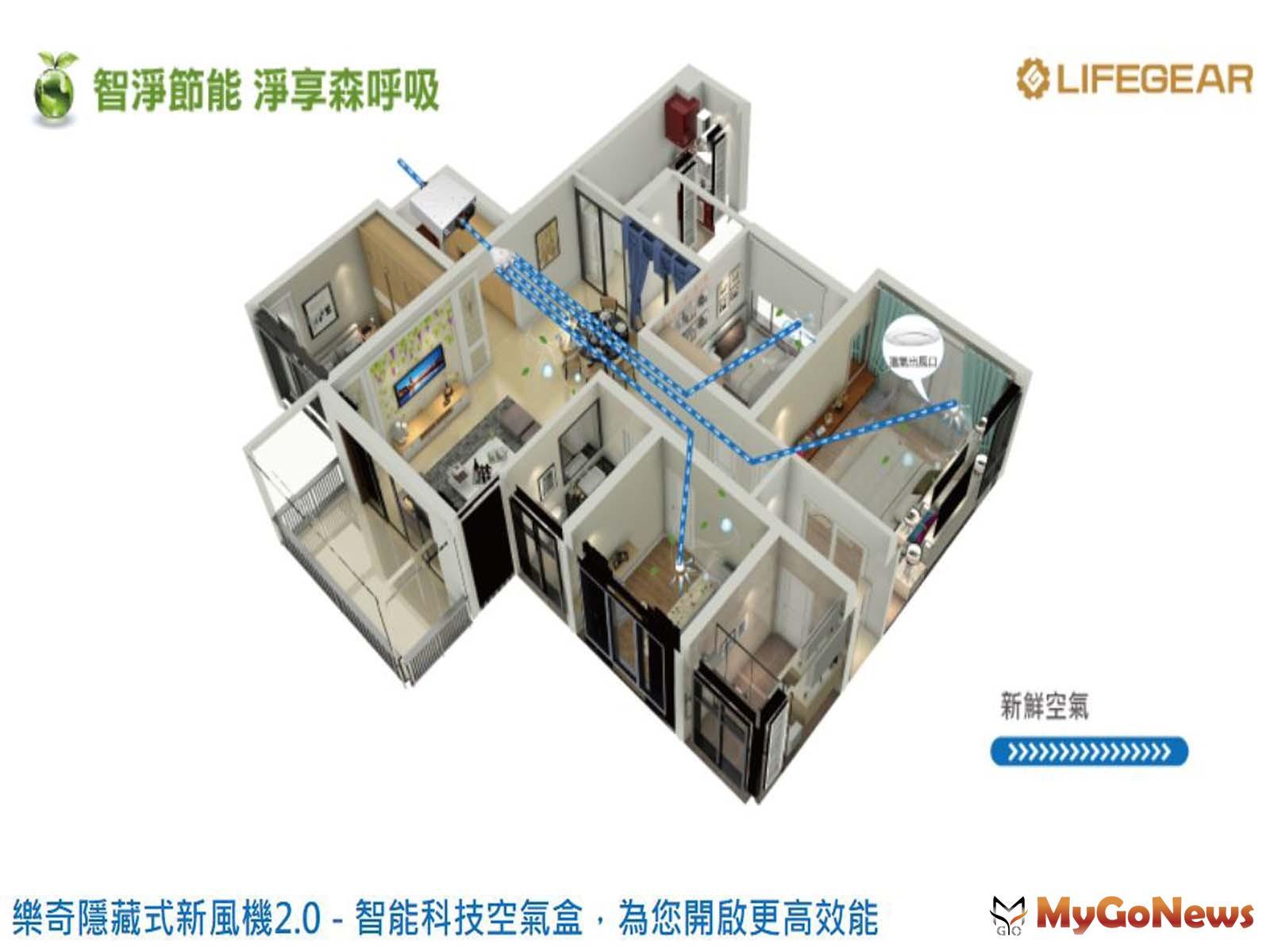 ▲「檜樂集」防疫宅的「樂奇隱藏式新風機」具備3大功能(圖:樂奇電器官網)