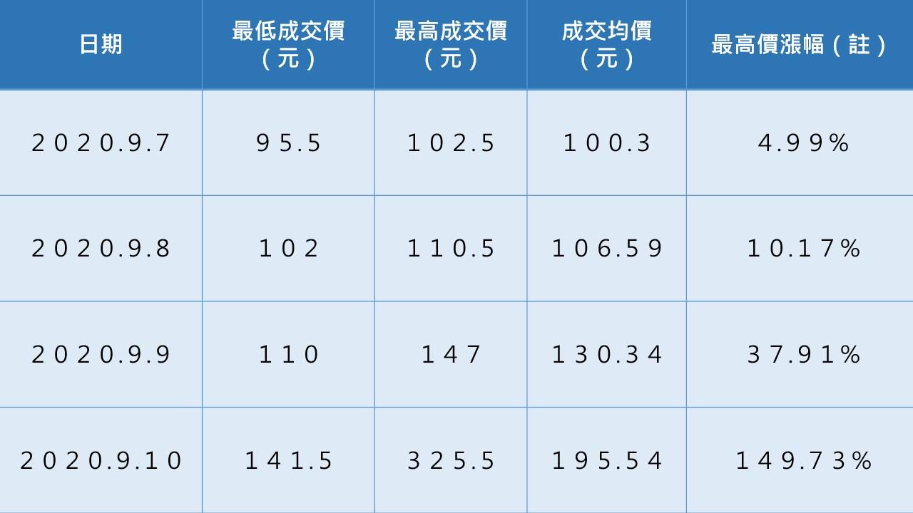 註:以最高價與前一交易日之成交均價比較,9月4日之成交均價為97.63元。 資料來源:證券櫃買中心
