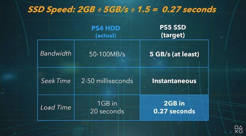 客製化的 SSD 速度飛快。