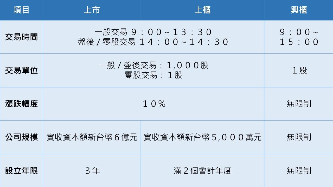資料來源:台灣證交所、證券櫃買中心