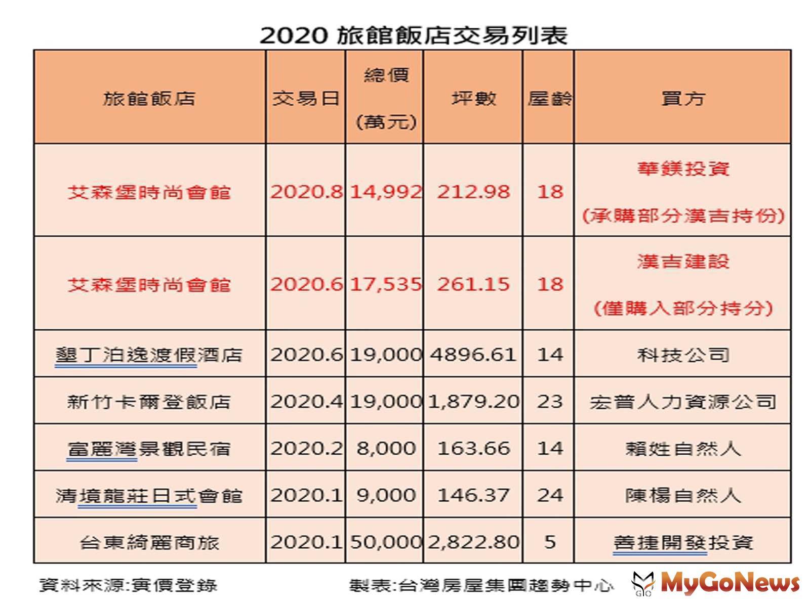 ▲2020旅館飯店交易列表(資料來源:實價登錄)