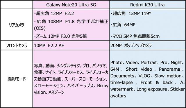 galaxynote20-redmik30-Ultra