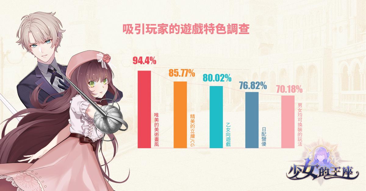 《少女的王座:命運所在之處》公開CBT調查 高達94%玩家首推美術畫風