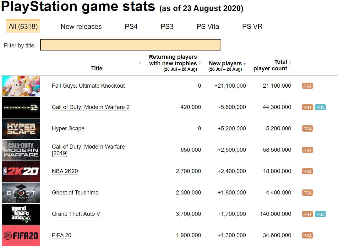 《Fall Guys》成為 PS4 最多下載的免費遊戲