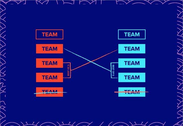 S10 《英雄聯盟》世界總決賽入圍賽新賽制說明