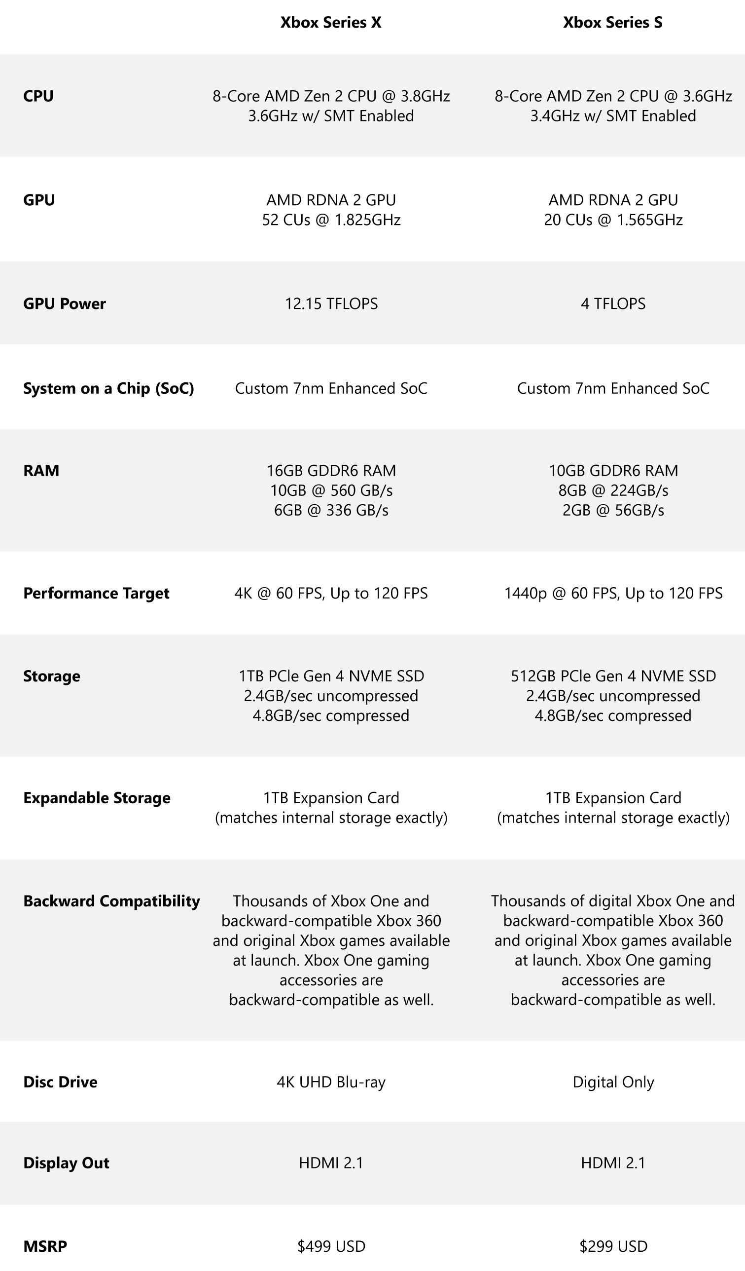 Xbox Series X / Xbox Series S full tech specs