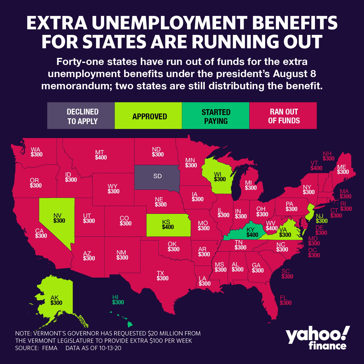 At least 38 states have paid out all their funds available under the Lost Wages Assistance (LWA) program. (David Foster/Yahoo Finance)