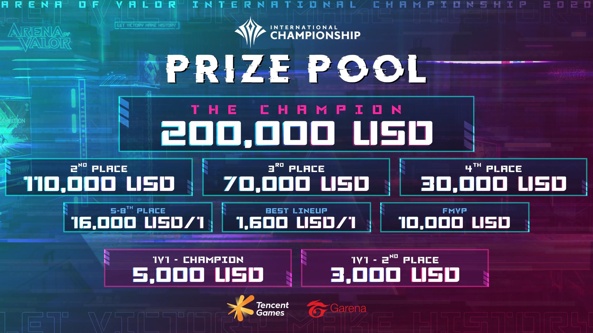 AIC 2020國際賽總獎金高達50萬美金